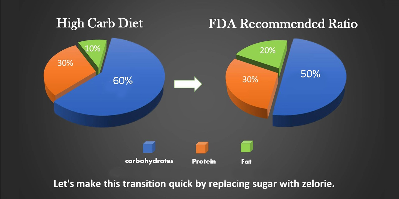 india High-Carb-Diet-chart
